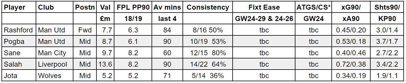 fantasy premier league GW24 tips