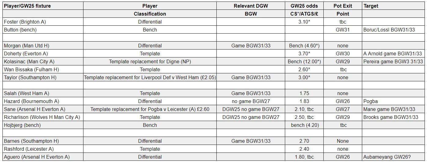 fantasy premier league teams GW25