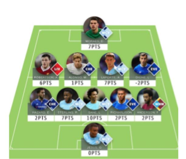 GW24 fantasy football tips