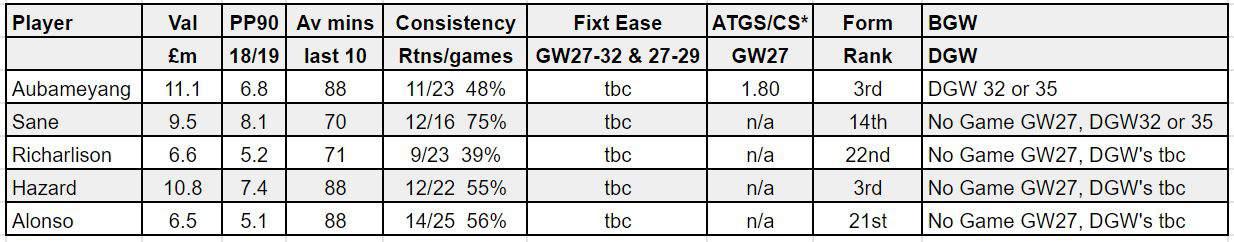 fantasy premier league GW27 tips