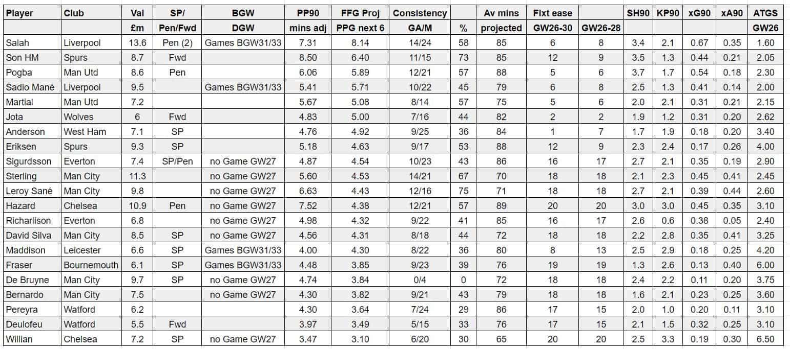 fantasy premier league tips midfielders GW26