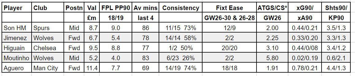 fantasy premier league GW26 tips
