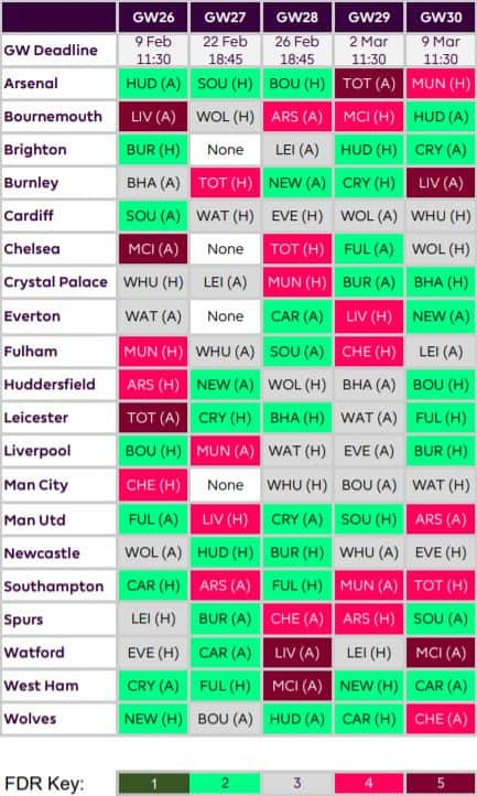 fantasy premier league best fixtures GW26