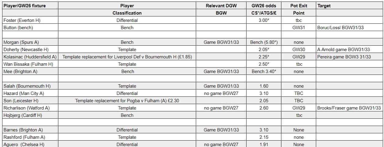 fantasy premier league team selection GW26