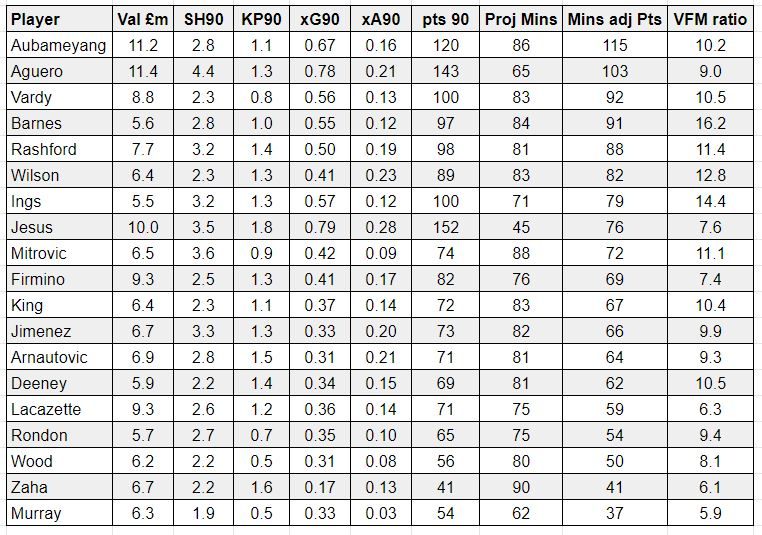 FPL underlying stats GW26