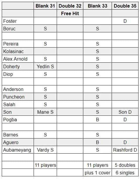 fantasy premier league wildcard tips GW27