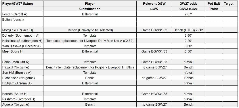 fantasy premier league teams GW27