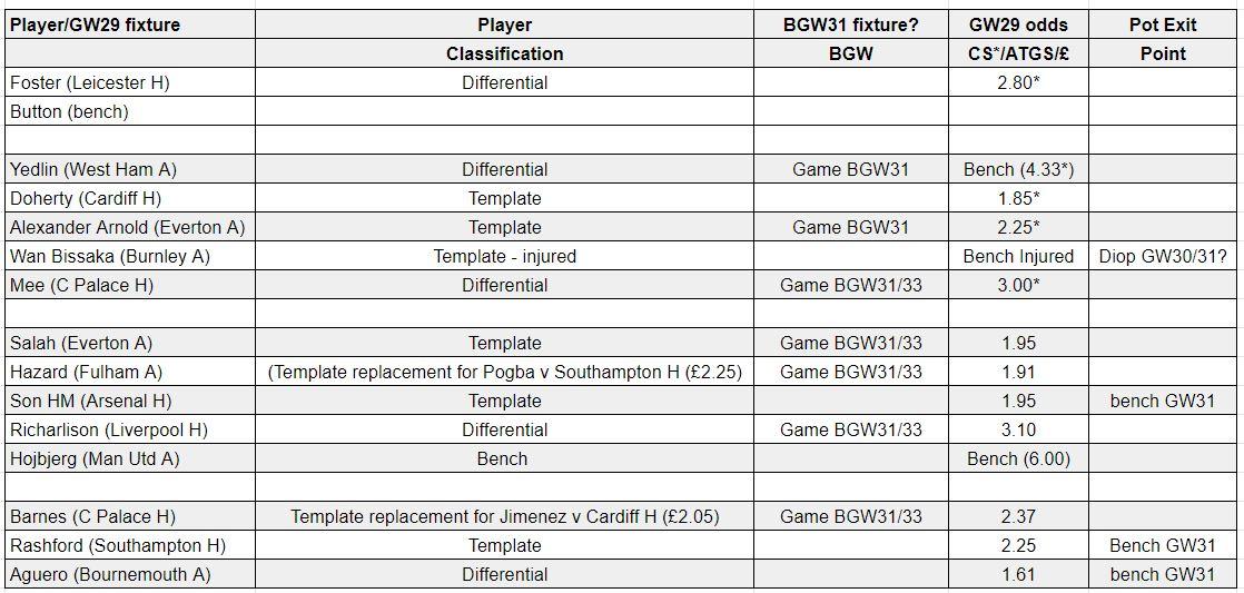fantasy premier league teams GW29