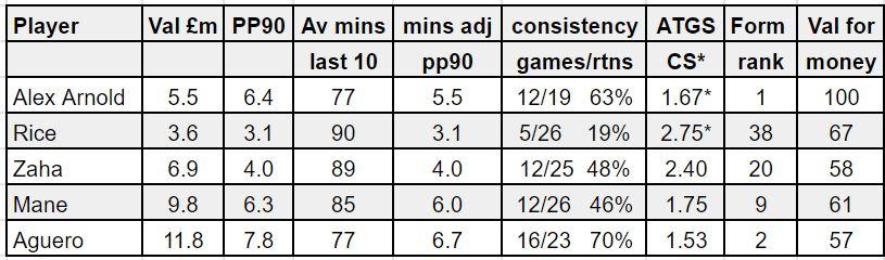 fantasy premier league GW30 tips