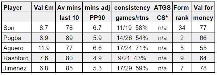 fantasy premier league GW31 tips