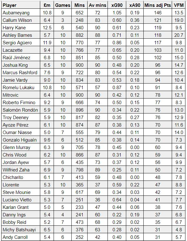 fantasy premier league form