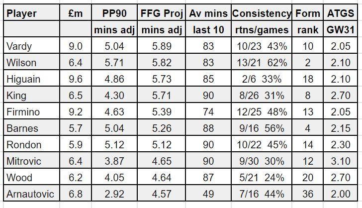 fantasy premier league tips forwards GW31