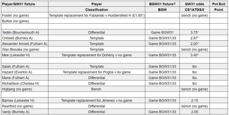 fantasy premier league teams GW31