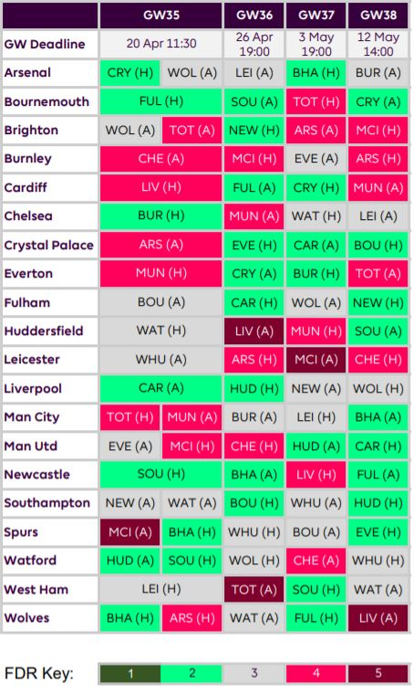 fantasy premier league teams GW35
