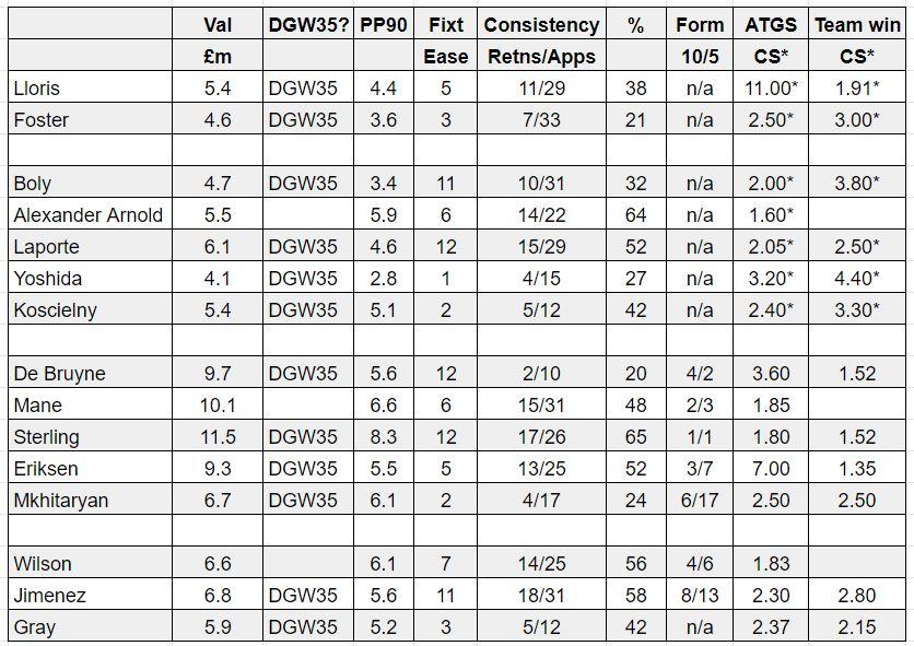 fantasy premier league wildcard tips DGW35