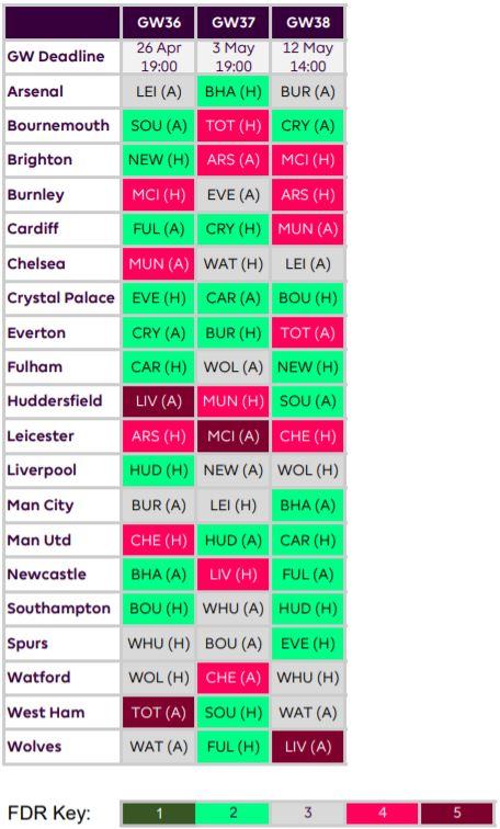 fantasy premier league best fixtures GW36 – the fixture ease schedule