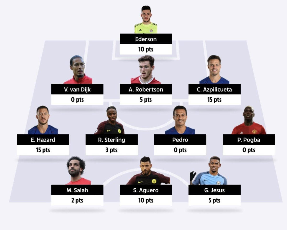 gw33 fantasy football tips