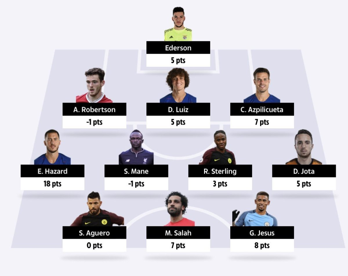 gw34 fantasy football tips