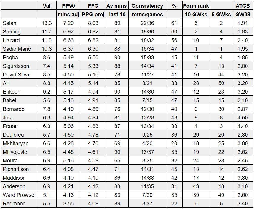 fantasy premier league tips midfielders GW38