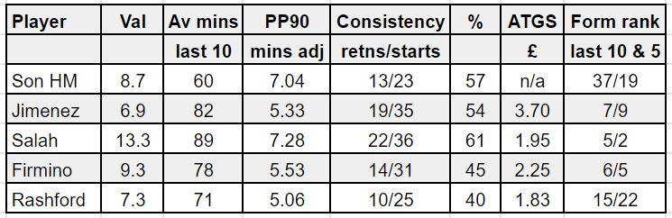 fantasy premier league GW38 tips