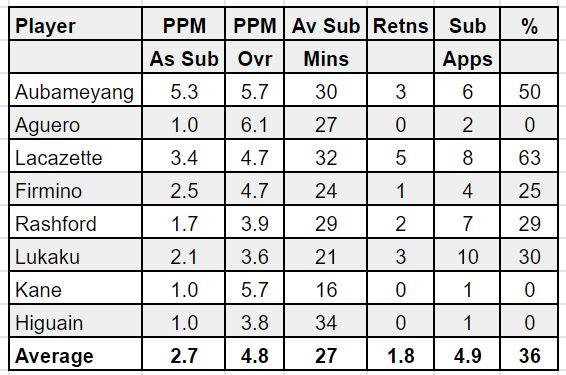 FPL substitutes