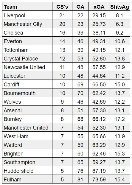 FPL defender player rankings