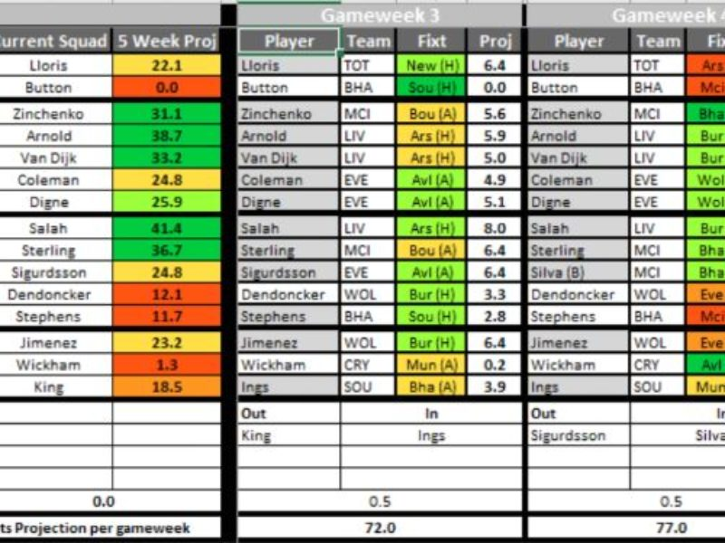 Joseph Crilleys improved interactive FPL transfer planner is now on the FFGeek Patreon site