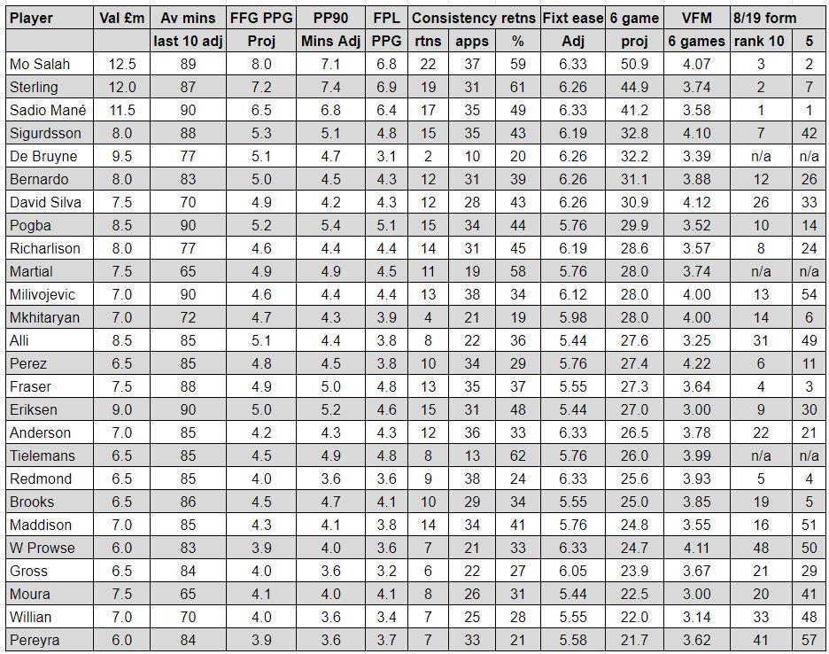 fpl midfielders player rankings