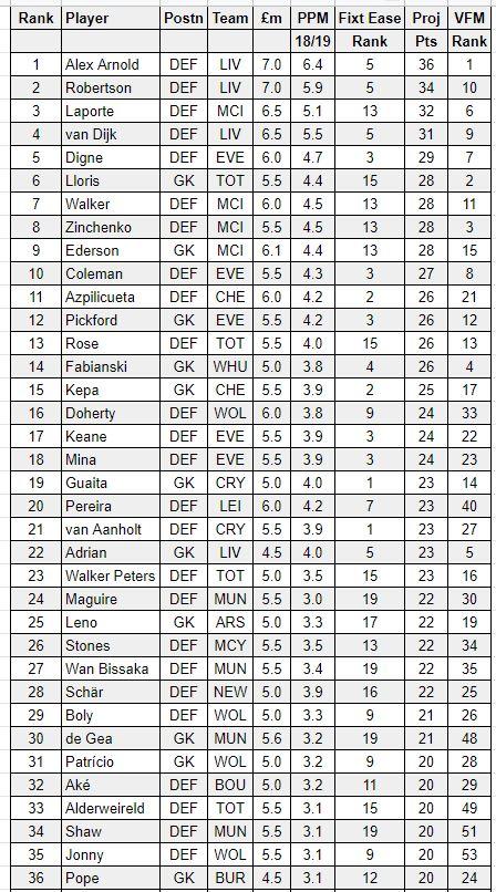 FPL defender tips GW2
