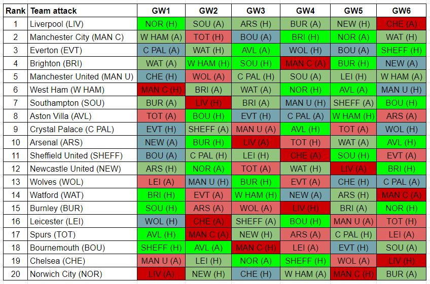 fantasy premier league best fixtures GW1