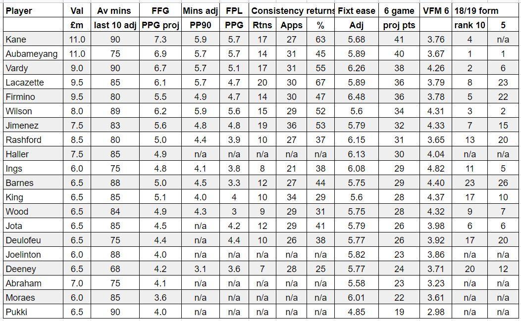 fantasy premier league best forwards GW1