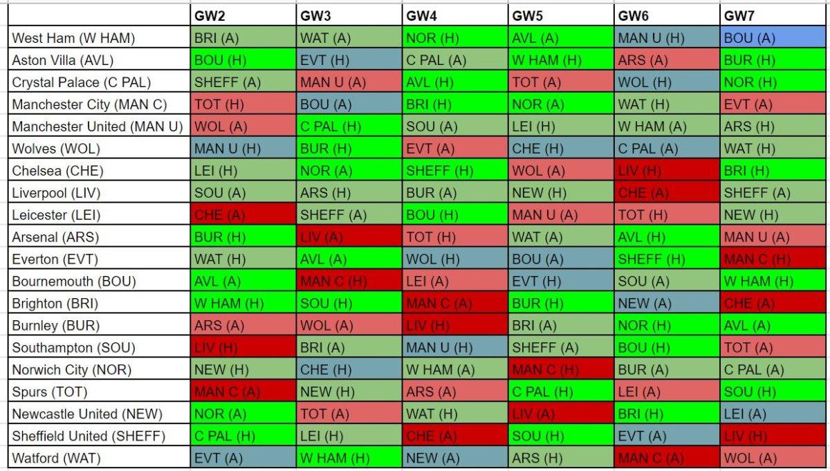 fantasy premier league best fixtures GW2