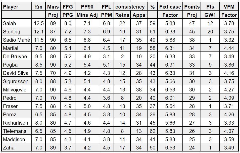 fantasy premier league midfielder tips GW2 – player rankings