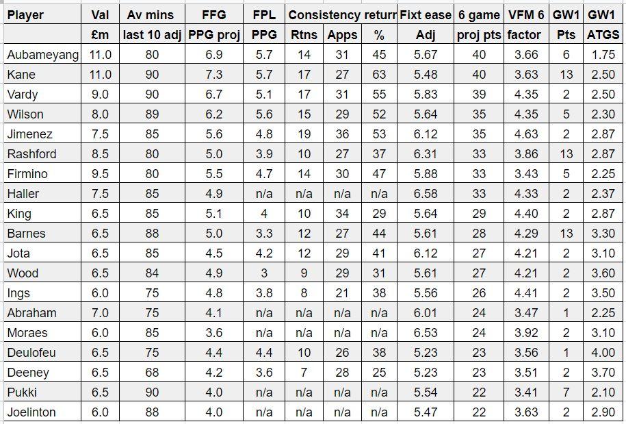 fantasy premier league best forwards GW2