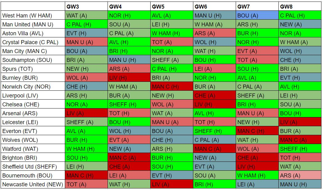 fantasy premier league best fixtures GW3