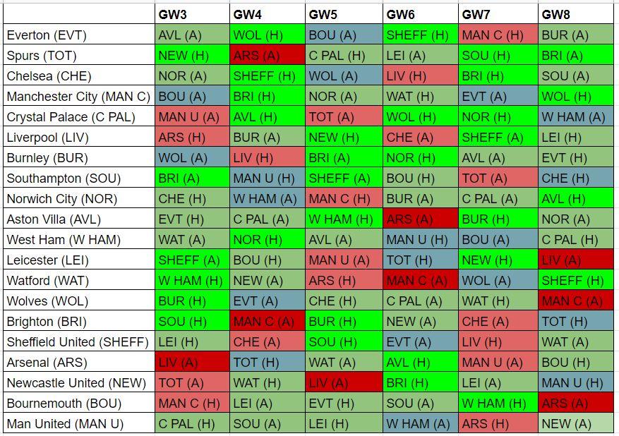 fantasy premier league best fixtures GW3
