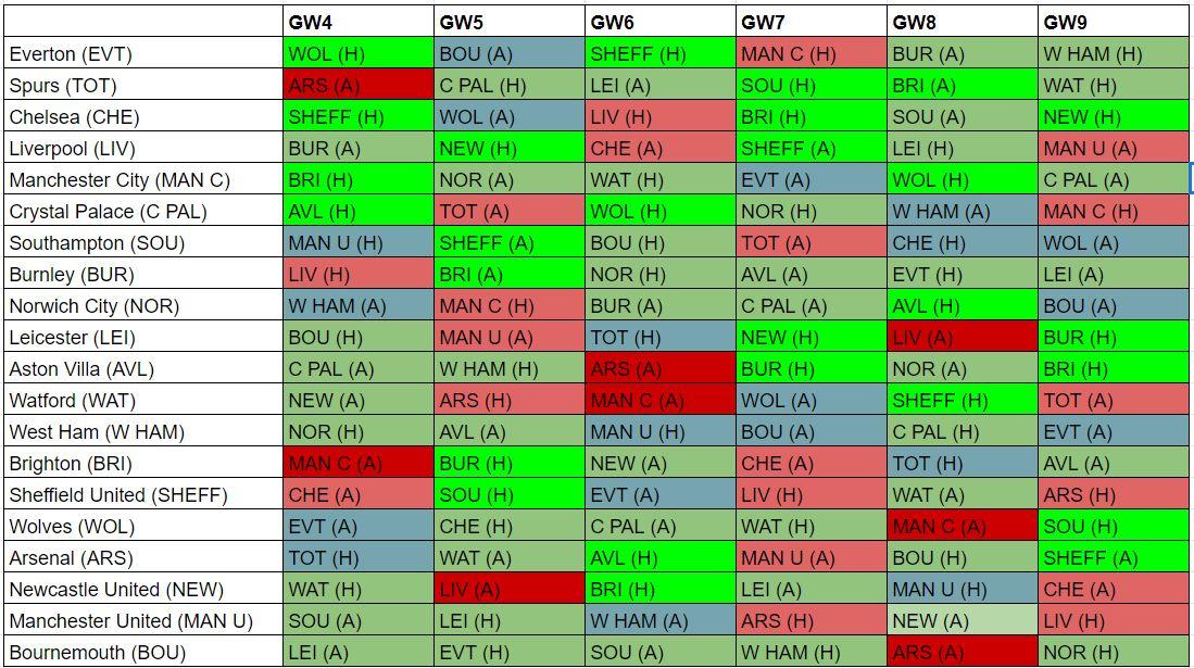 fantasy premier league best fixtures GW4