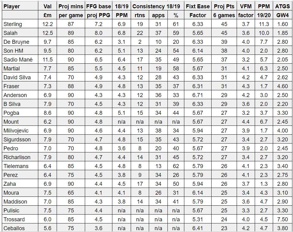 fantasy premier league midfielder tips GW4 – player rankings