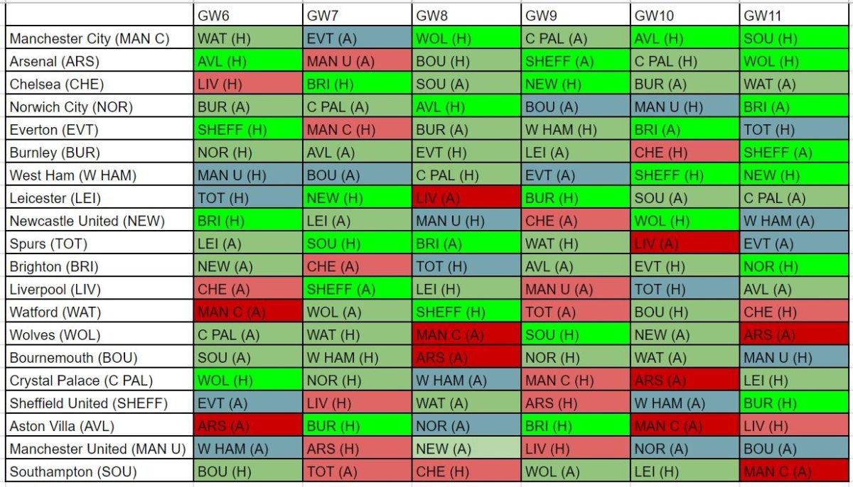 FPL best fixtures GW6