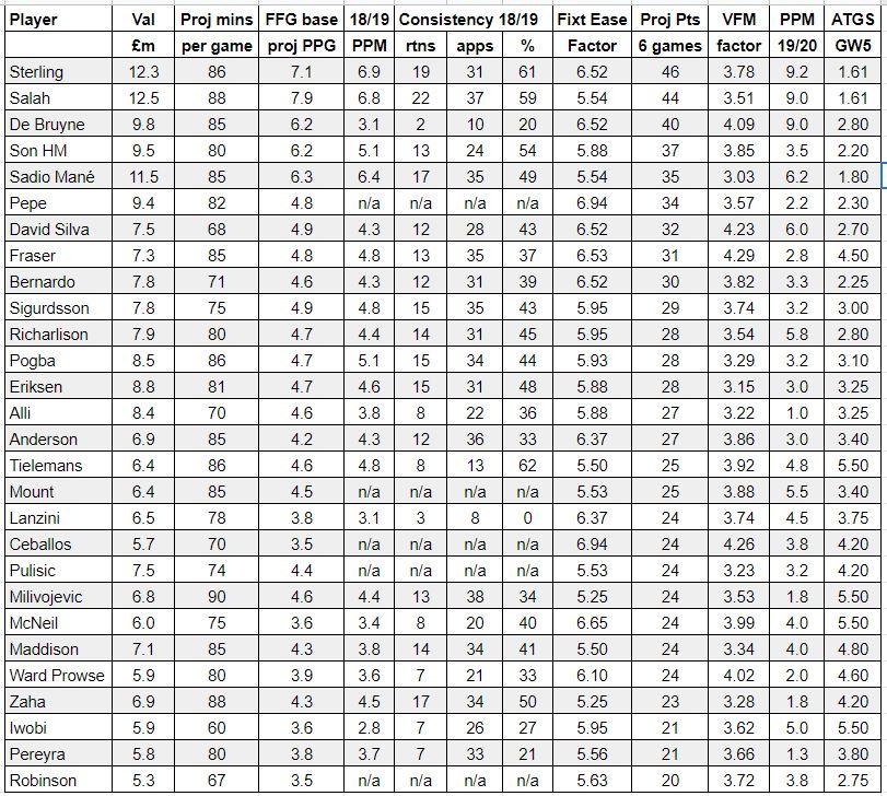 fantasy premier league midfielder tips GW5 – player rankings