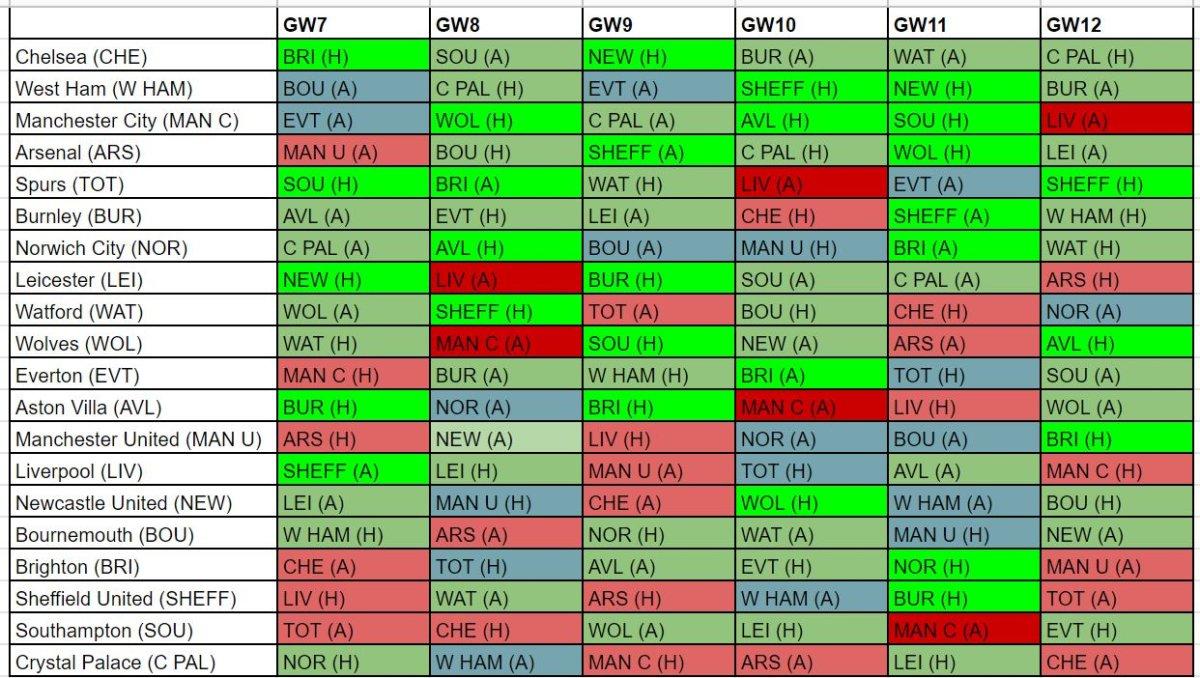 FPL best fixtures GW7