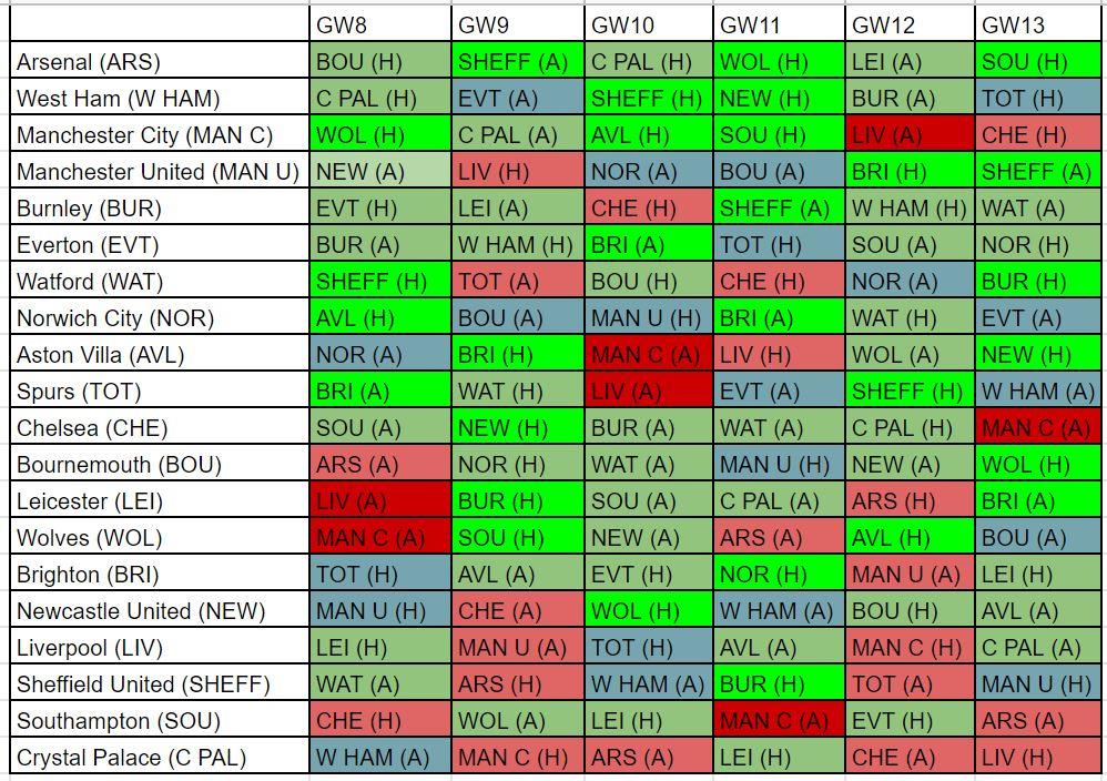FPL best fixtures GW8