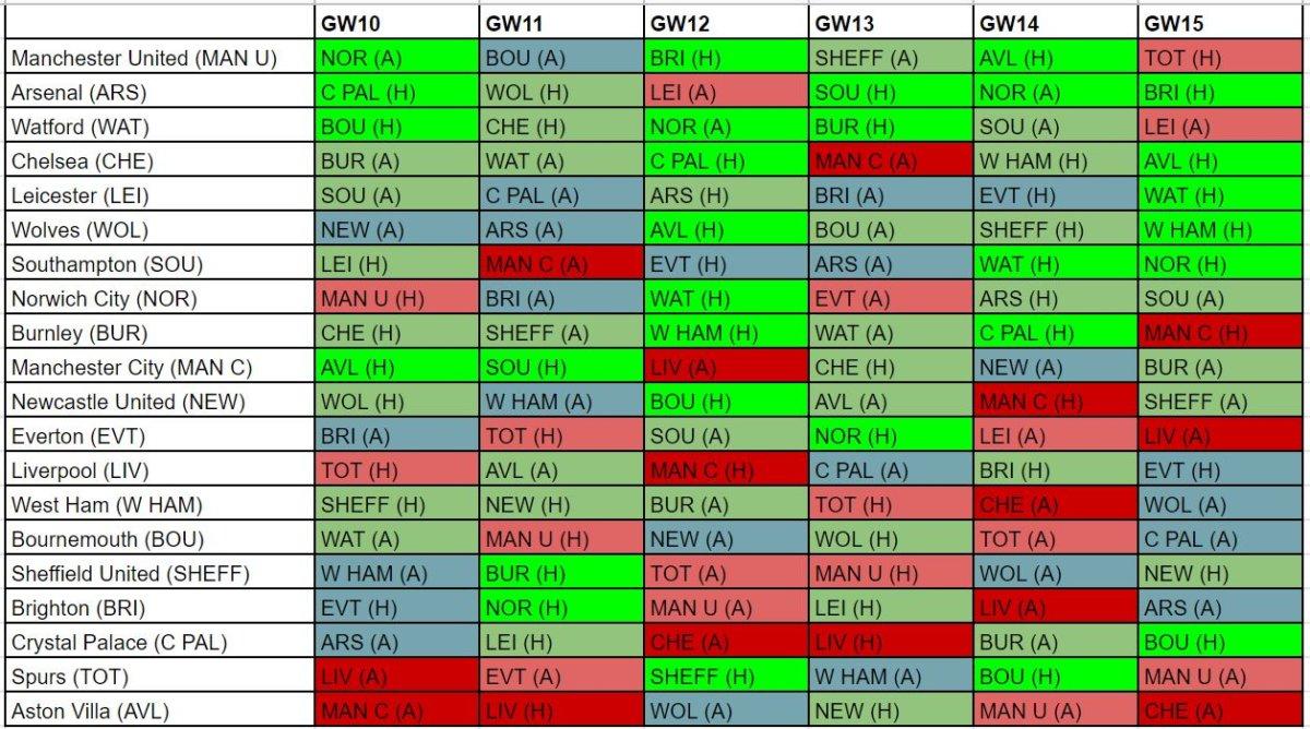 FPL best fixtures GW10