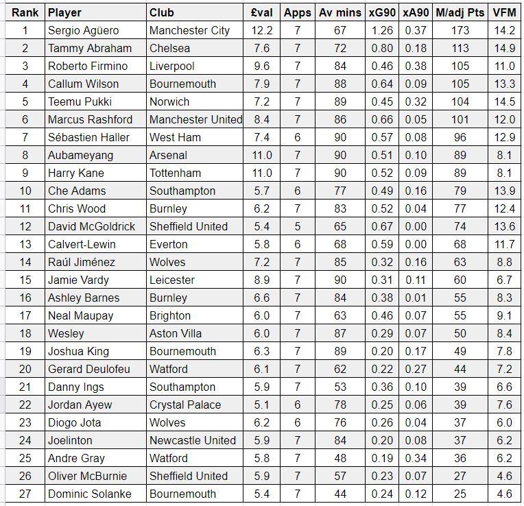 FPL forwards GW8 player rankings