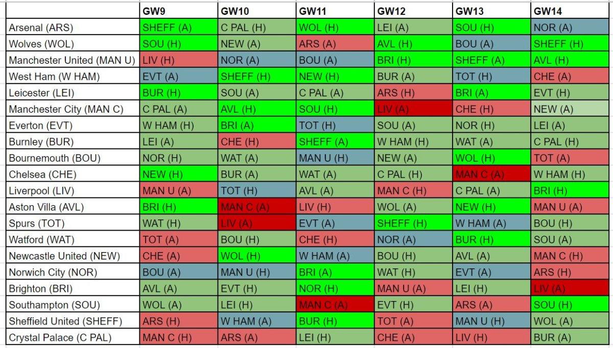 FPL best fixtures GW9