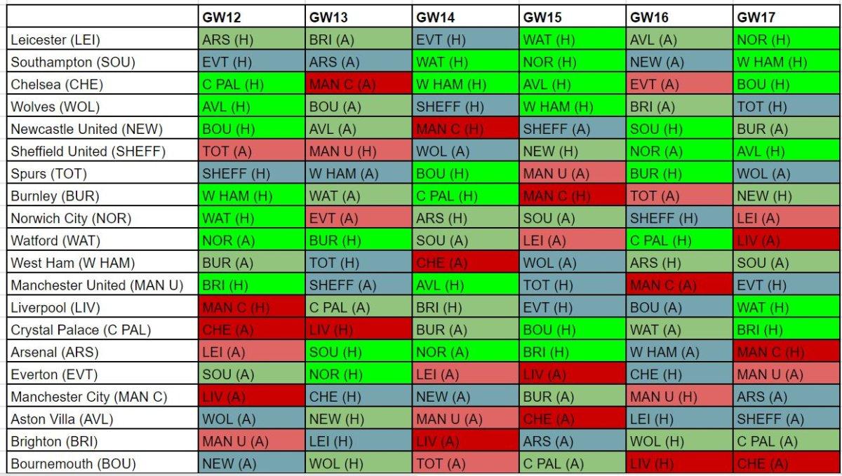 FPL best fixtures GW12