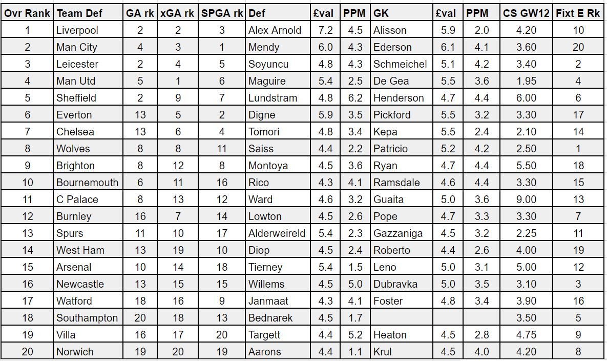 fantasy premier league GW12 defenders