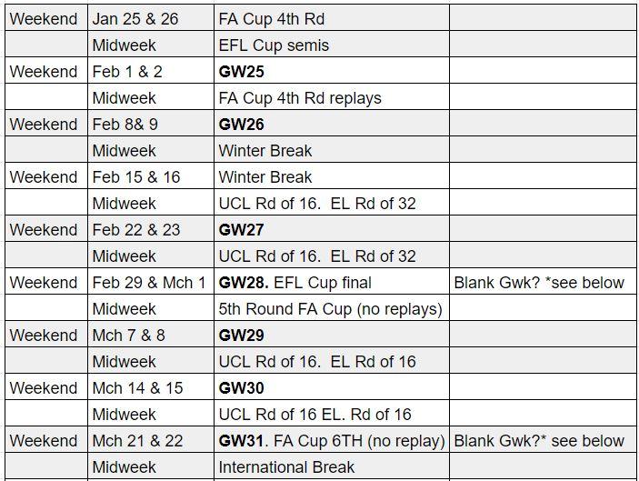 fantasy premier league blank gameweeks