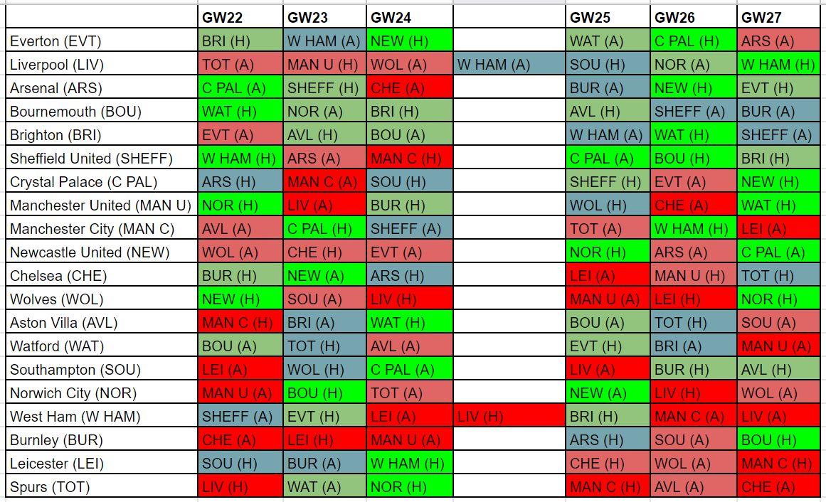 FPL best fixtures GW22