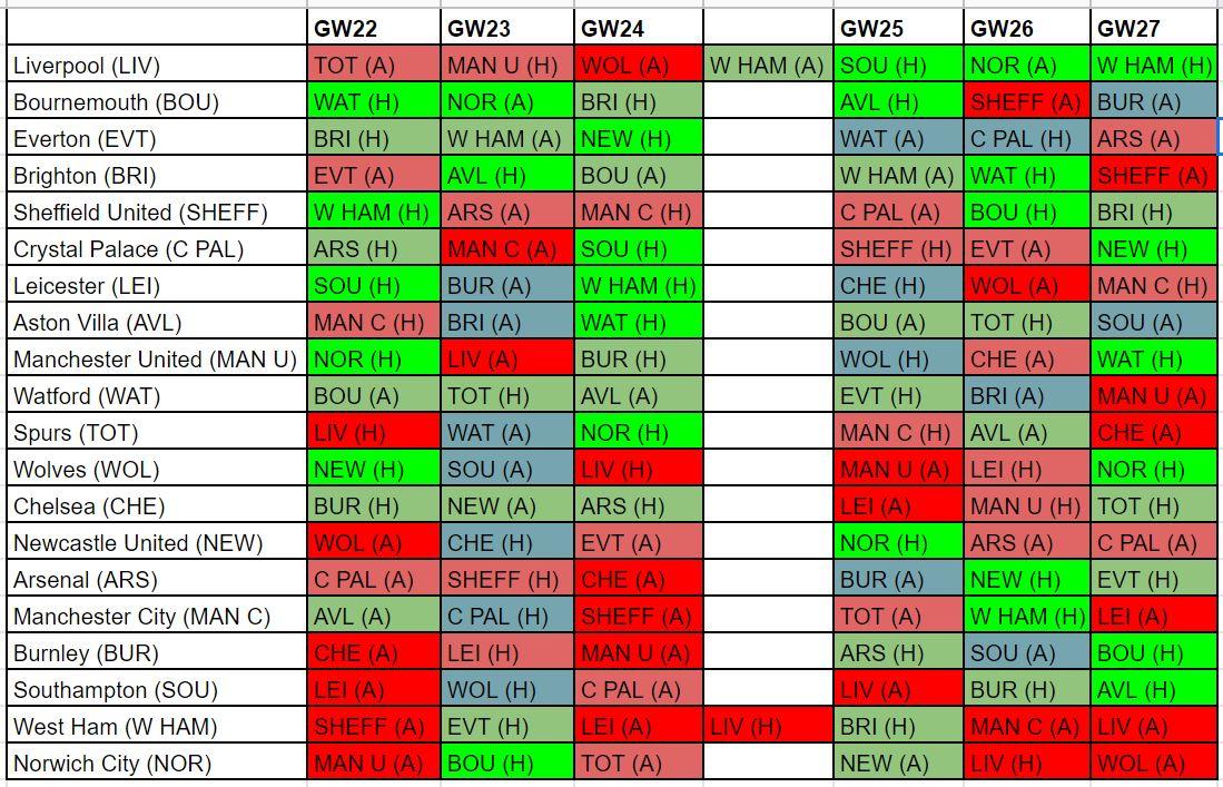 fantasy premier league midfielders GW22